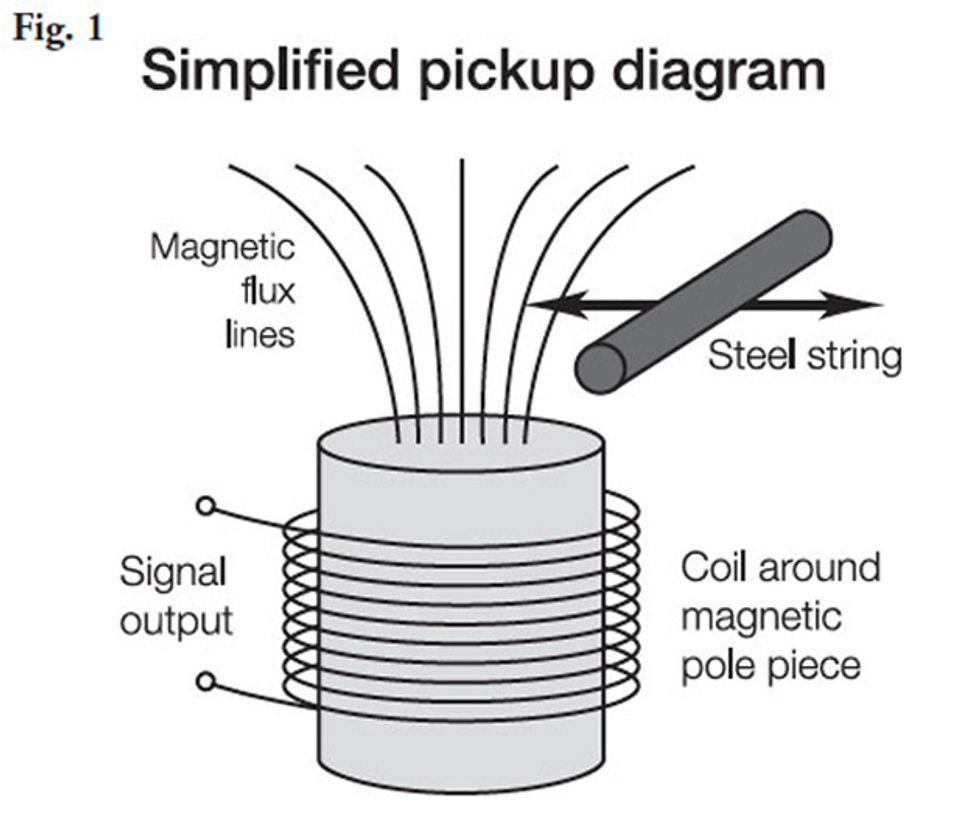 Bass Guitar Pickup Diagram - Car Wiring Diagrams Explained •