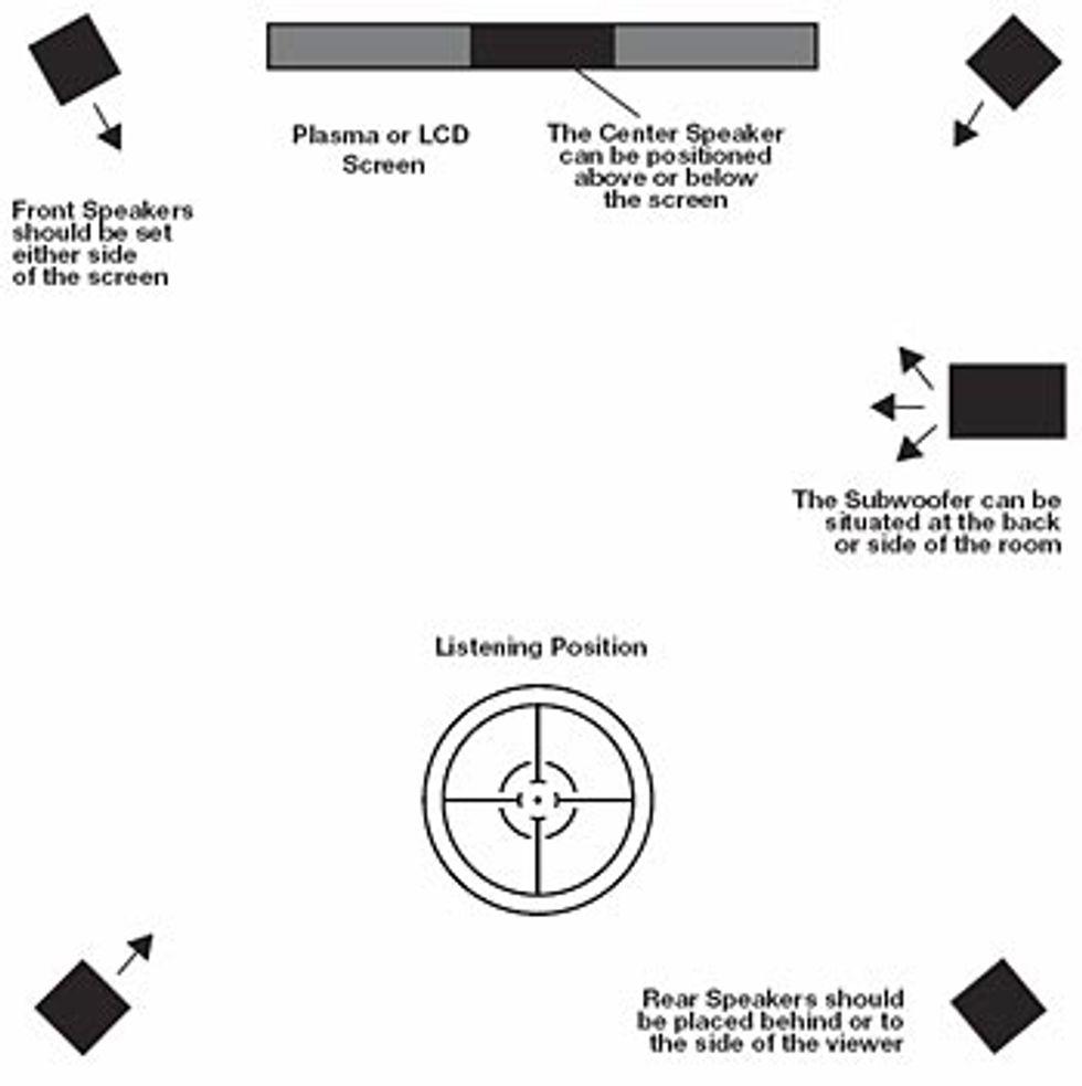 A 5.1 Surround Sound Primer