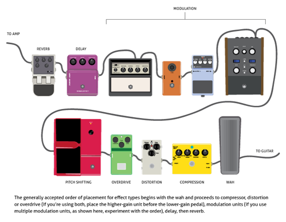 The Premier Guitar Pedalboard Survival Guide