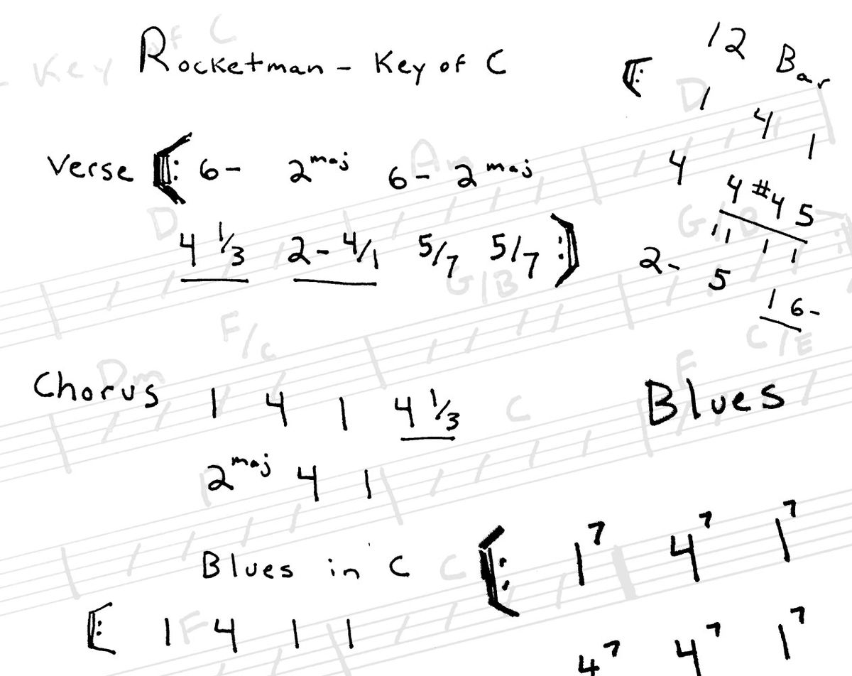 Everything You Need to Know About the Nashville Number System
