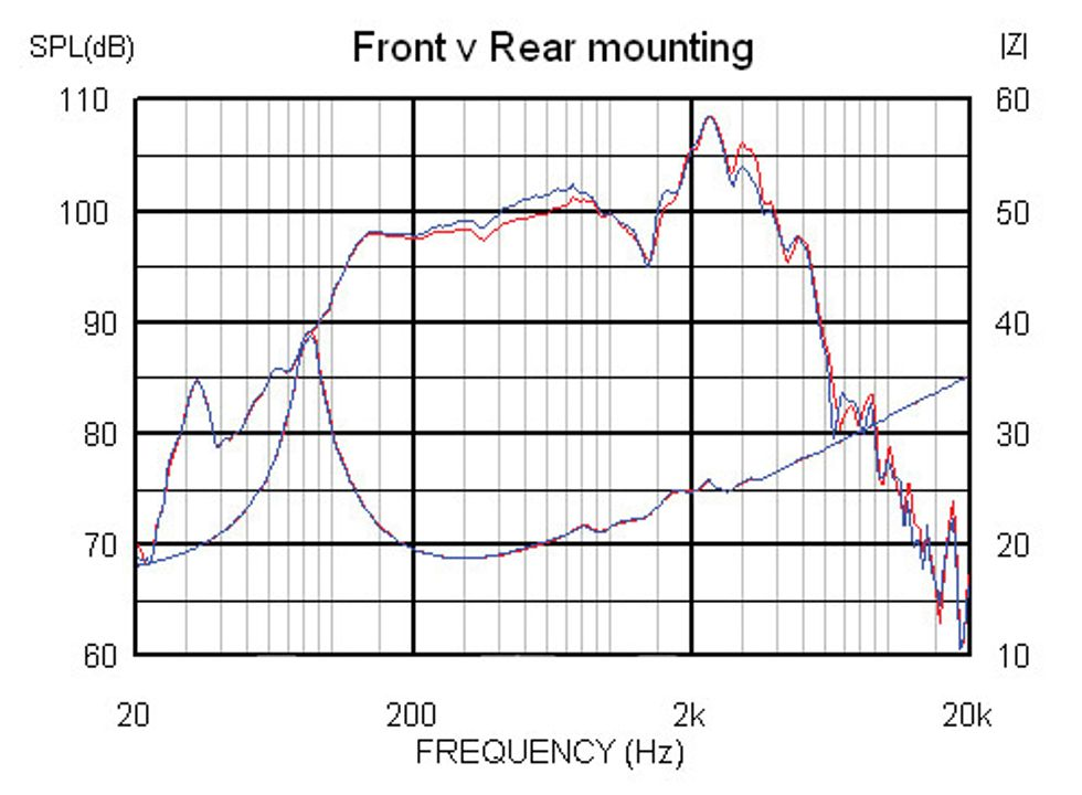 Speaker Geeks: How a Speaker Cabinet Influences Your Tone
