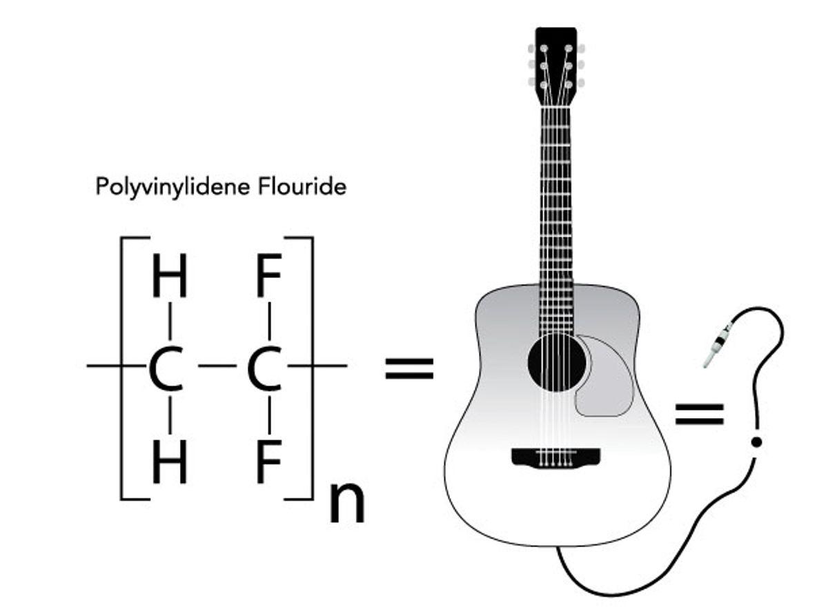 Acoustic Soundboard: One Word—Plastics