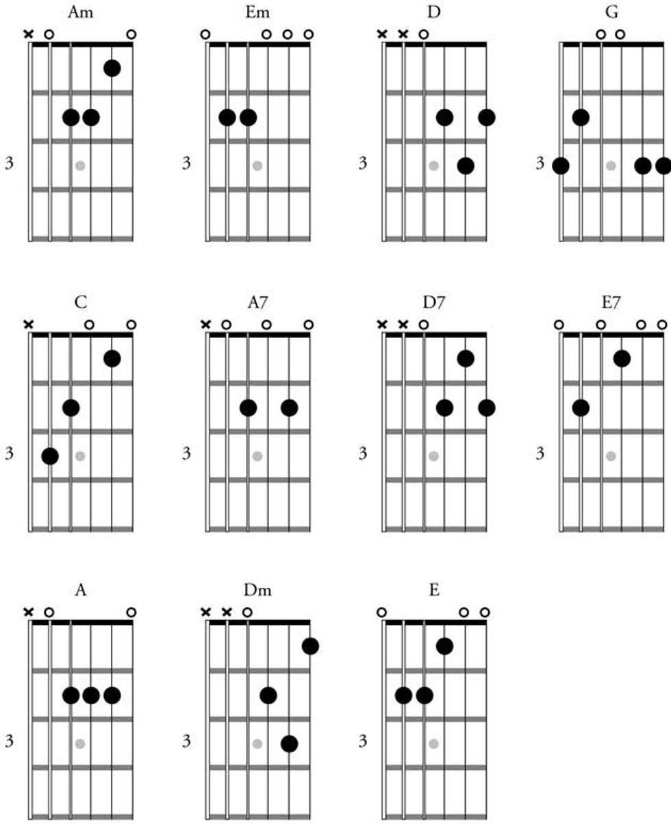Spice Up Your Cowboy Chords | Premier Guitar