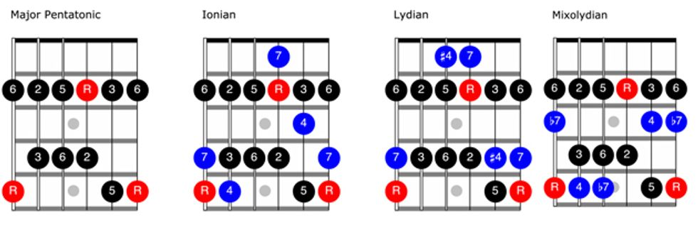 picture relating to Guitar Pentatonic Scale Chart Printable identify Fretboard Workshop: A Pentatonic Procedure in direction of Modes 2013-10