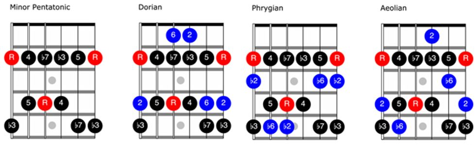 fretboard workshop a pentatonic approach to modes 2013 guitar scale diagrams full neck #3