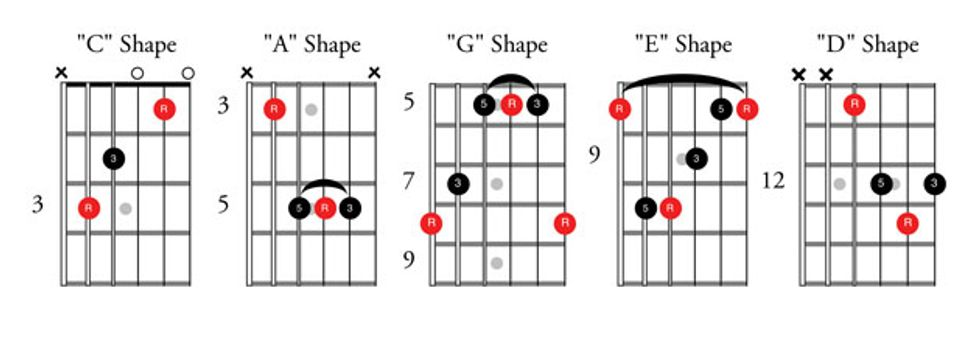 What the Ell?: How to Make the Most of 4 Chords | Premier Guitar