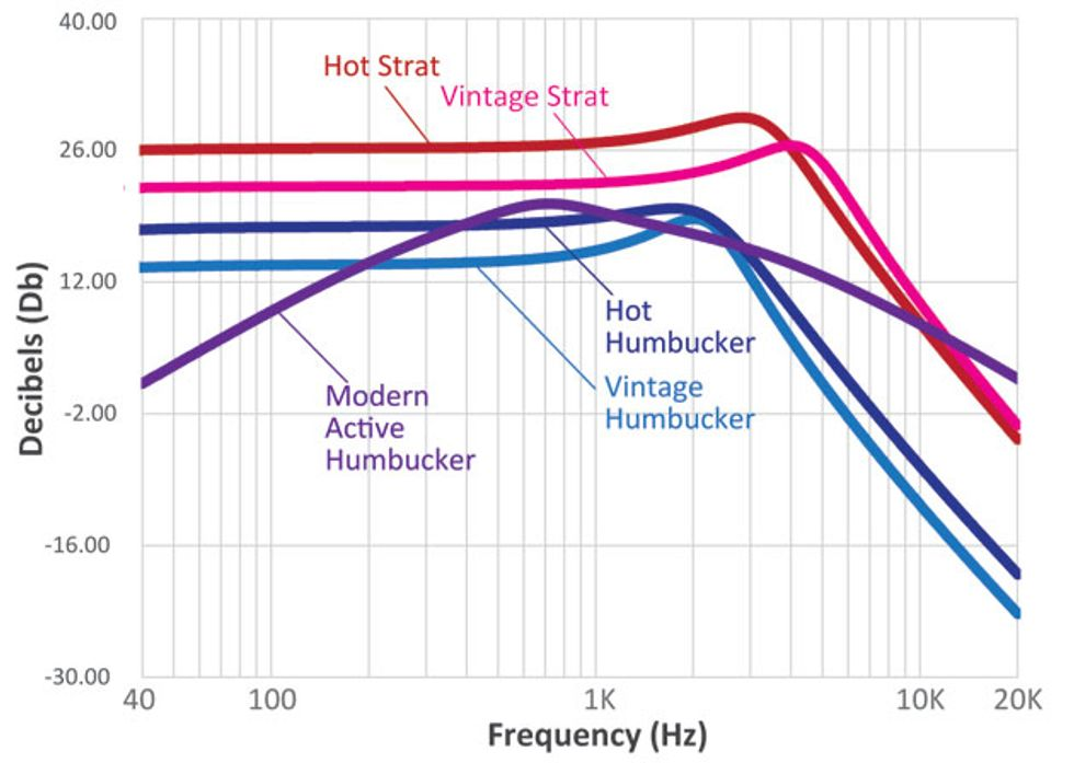 Basic Pickup Comparison Frequency Chart Other Gear
