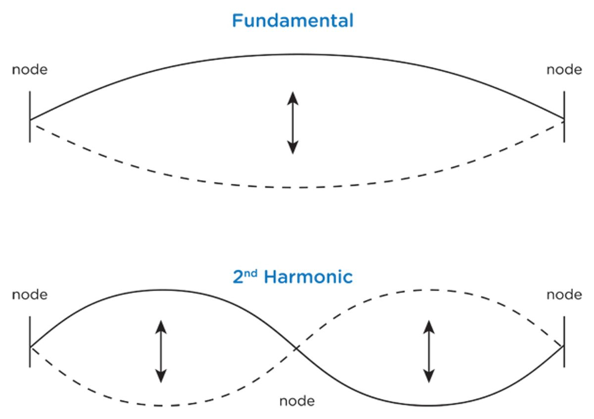 State of the Stomp: Harmonic Convergence, Pt. 1