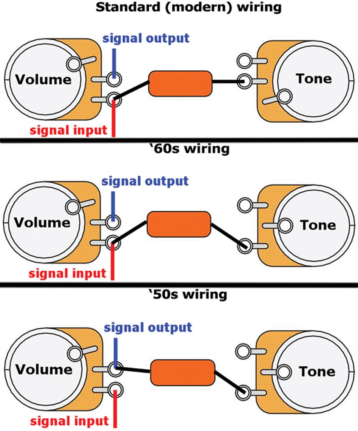wiring guitar tone pot diagram