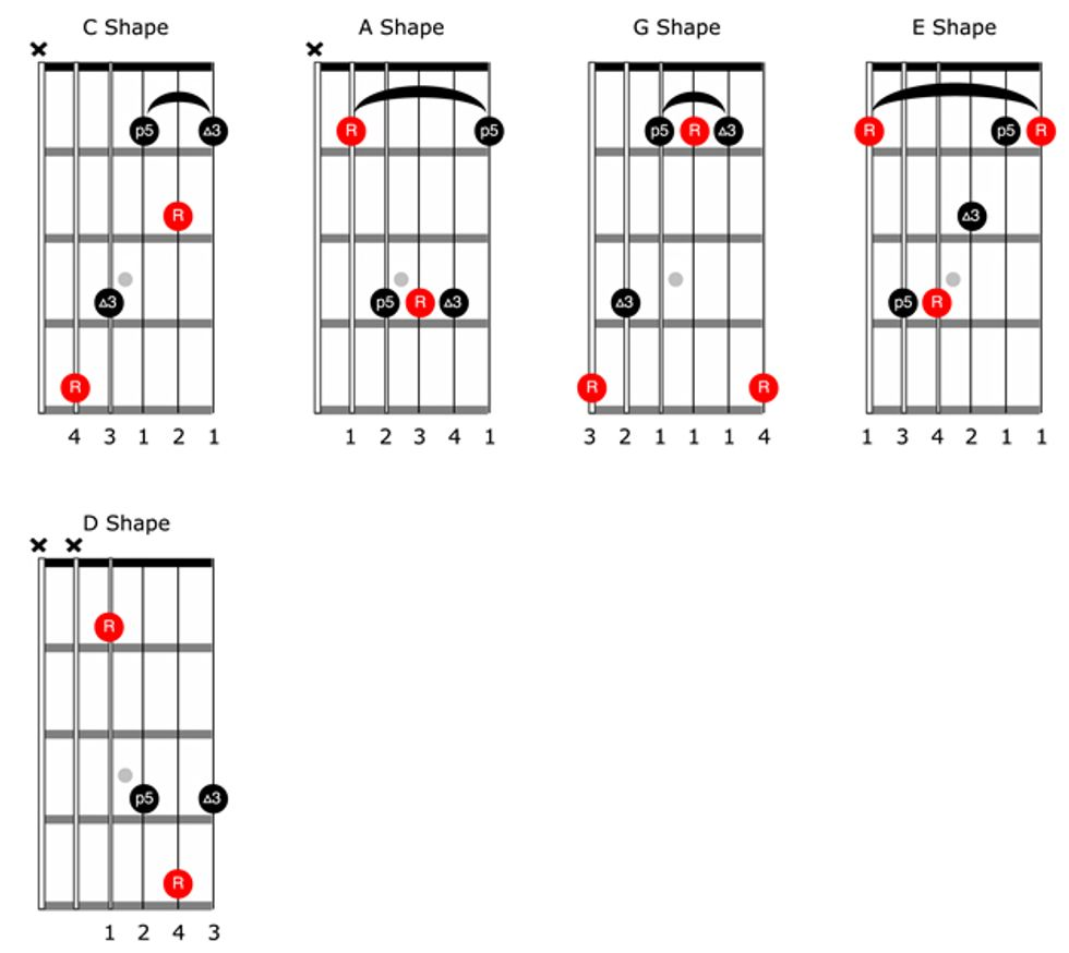 The Guitarists Guide To The Caged System 2013 08 01 Premier Guitar