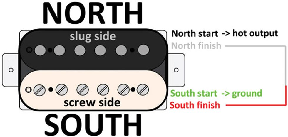 [SCHEMATICS_48YU]  Mod Garage: Four Ways to Configure a 4-Conductor Humbucker | Premier Guitar | Four Wire Humbucker Wiring Diagram |  | Premier Guitar