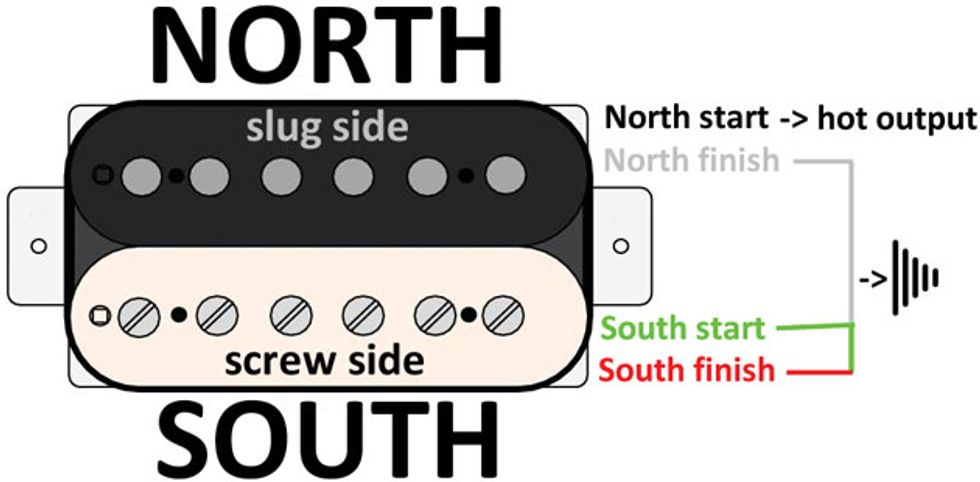 Mod Garage: Four Ways to Configure a 4-Conductor Humbucker ... on
