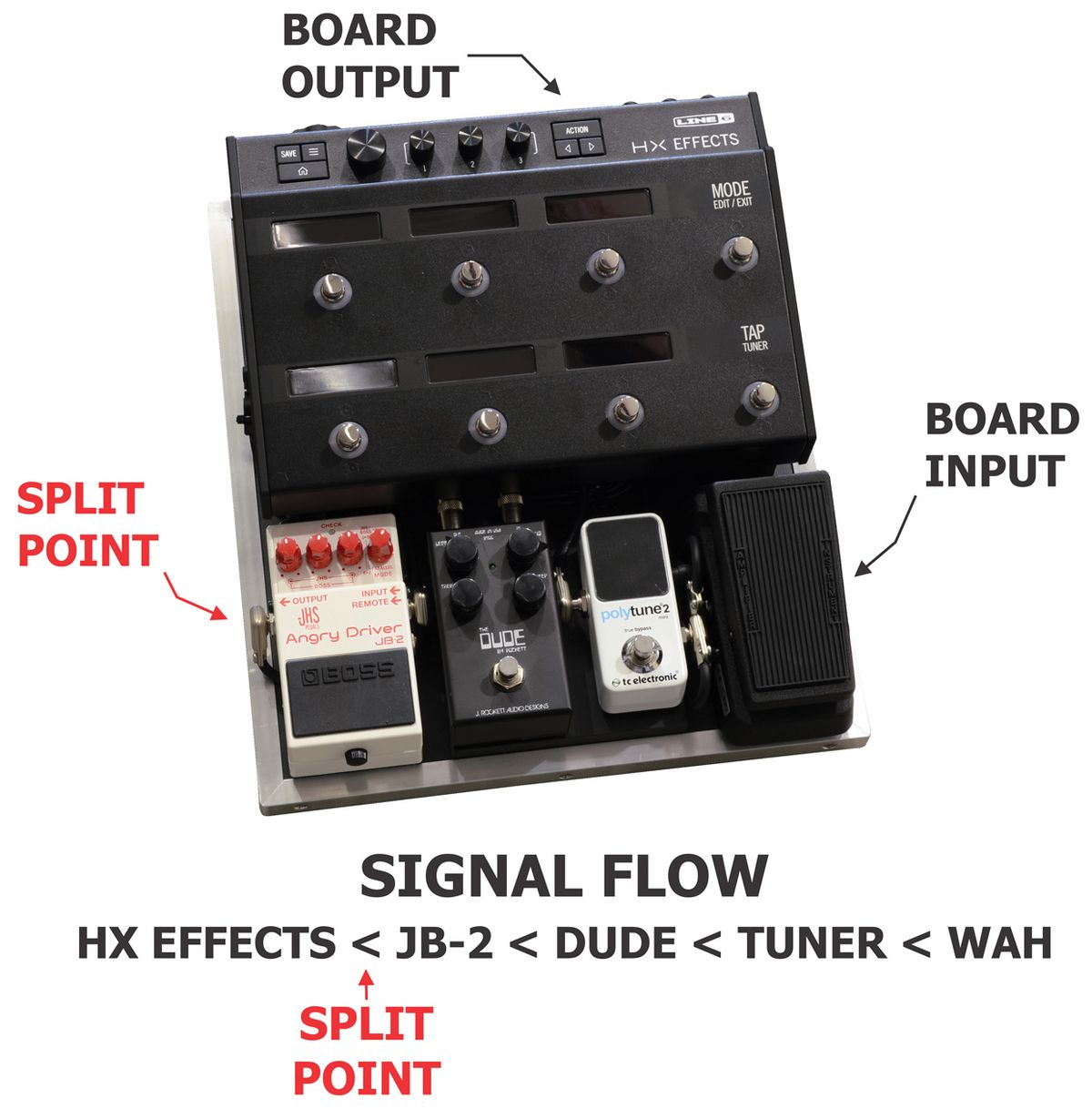 State of the Stomp: Debugging Your Pedalboard on the Gig