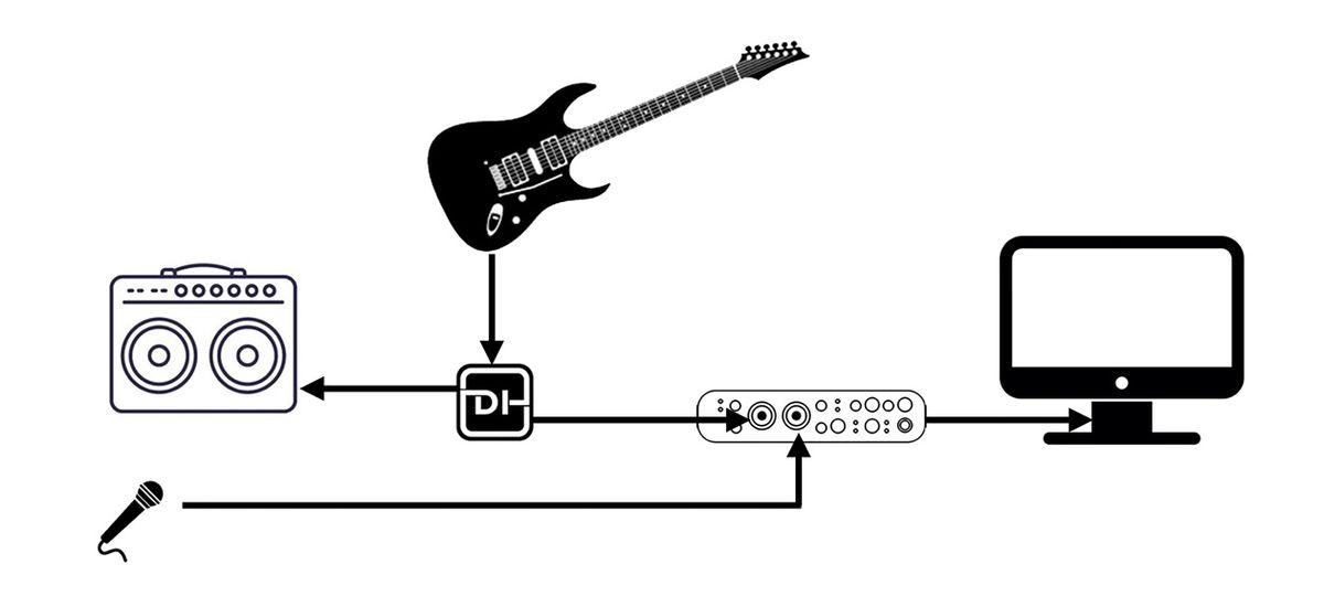Recording Dojo: Why Guitarists Shouldn't Diss DIs