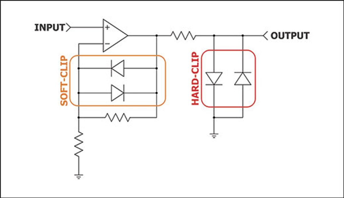 Understanding Op Amp Clipping and Dynamics