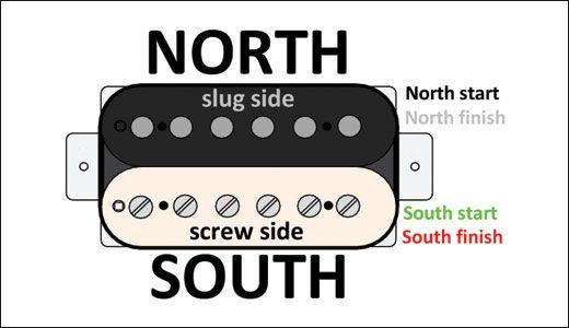 Mod Garage: Four Ways to Configure a 4-Conductor Humbucker
