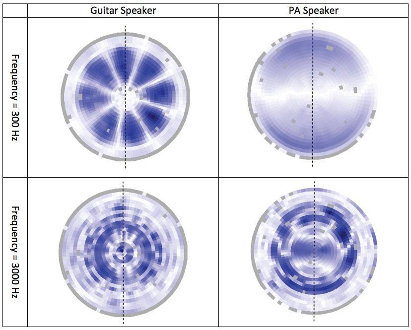 Speaker Geeks: Tone Is in the Cone